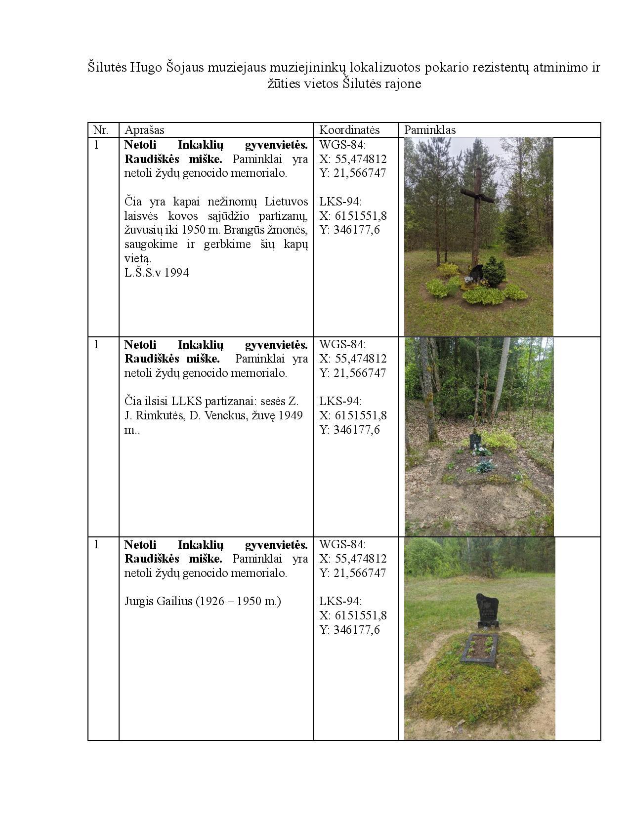 Partizanų atminimo vietos. v2.0 RED-page-001