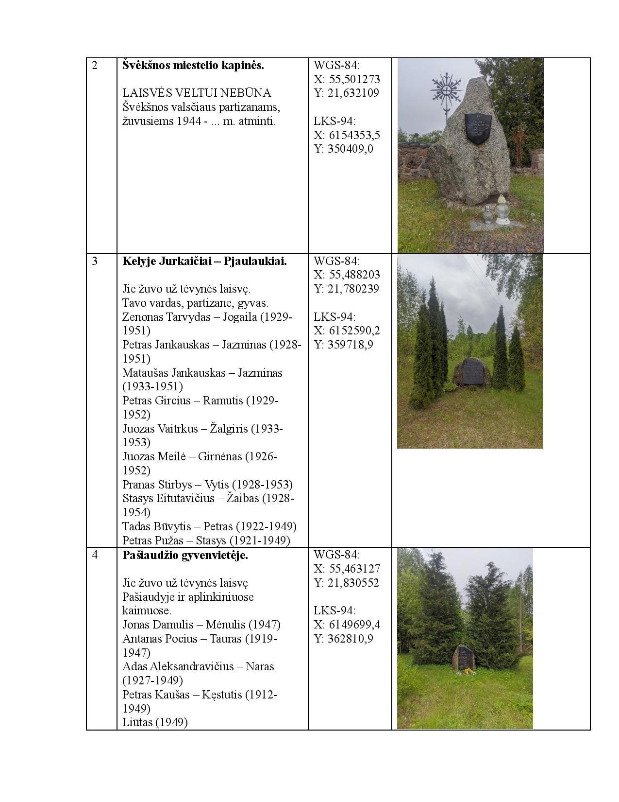 Partizanų atminimo vietos. v2.0 RED-page-002