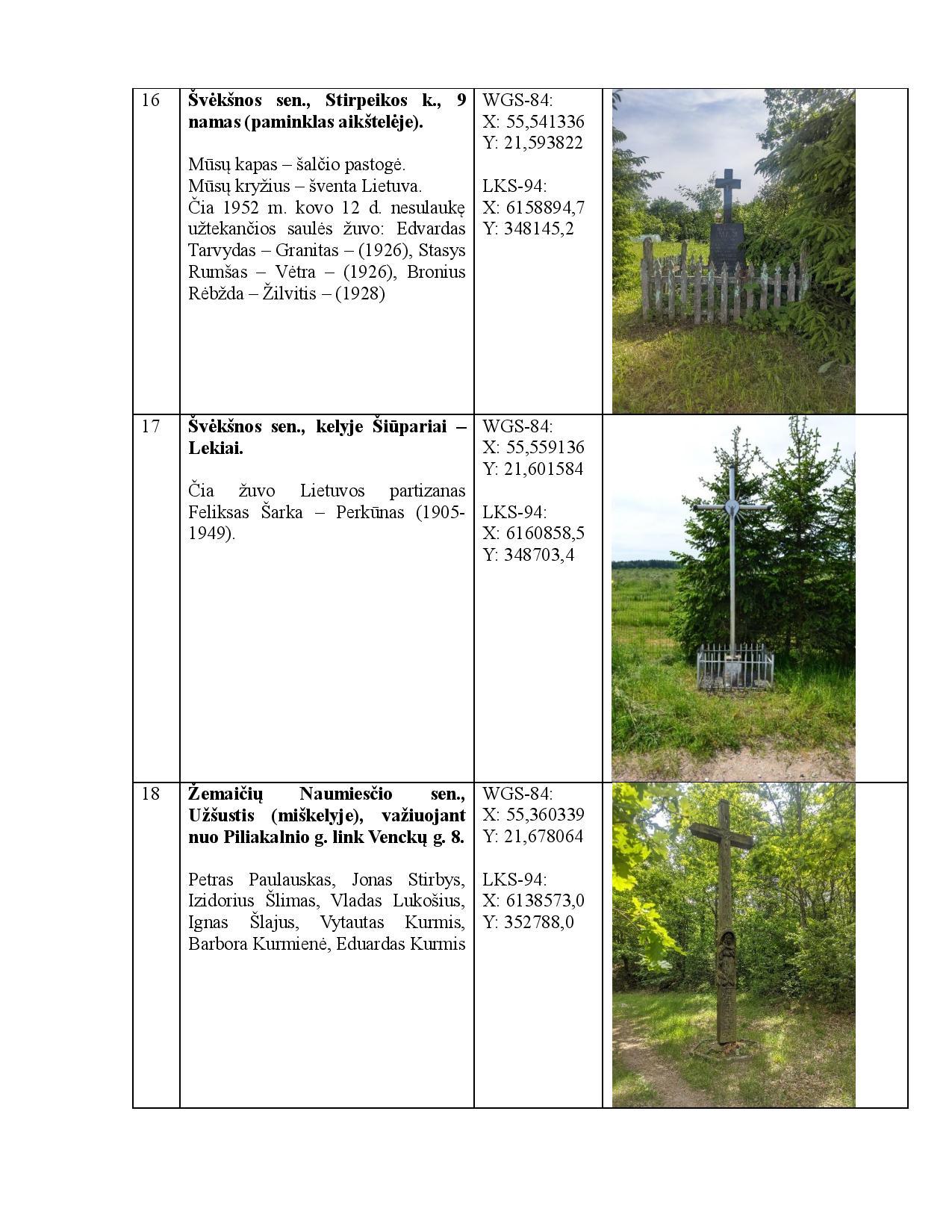 Partizanų atminimo vietos. v2.0 RED-page-007